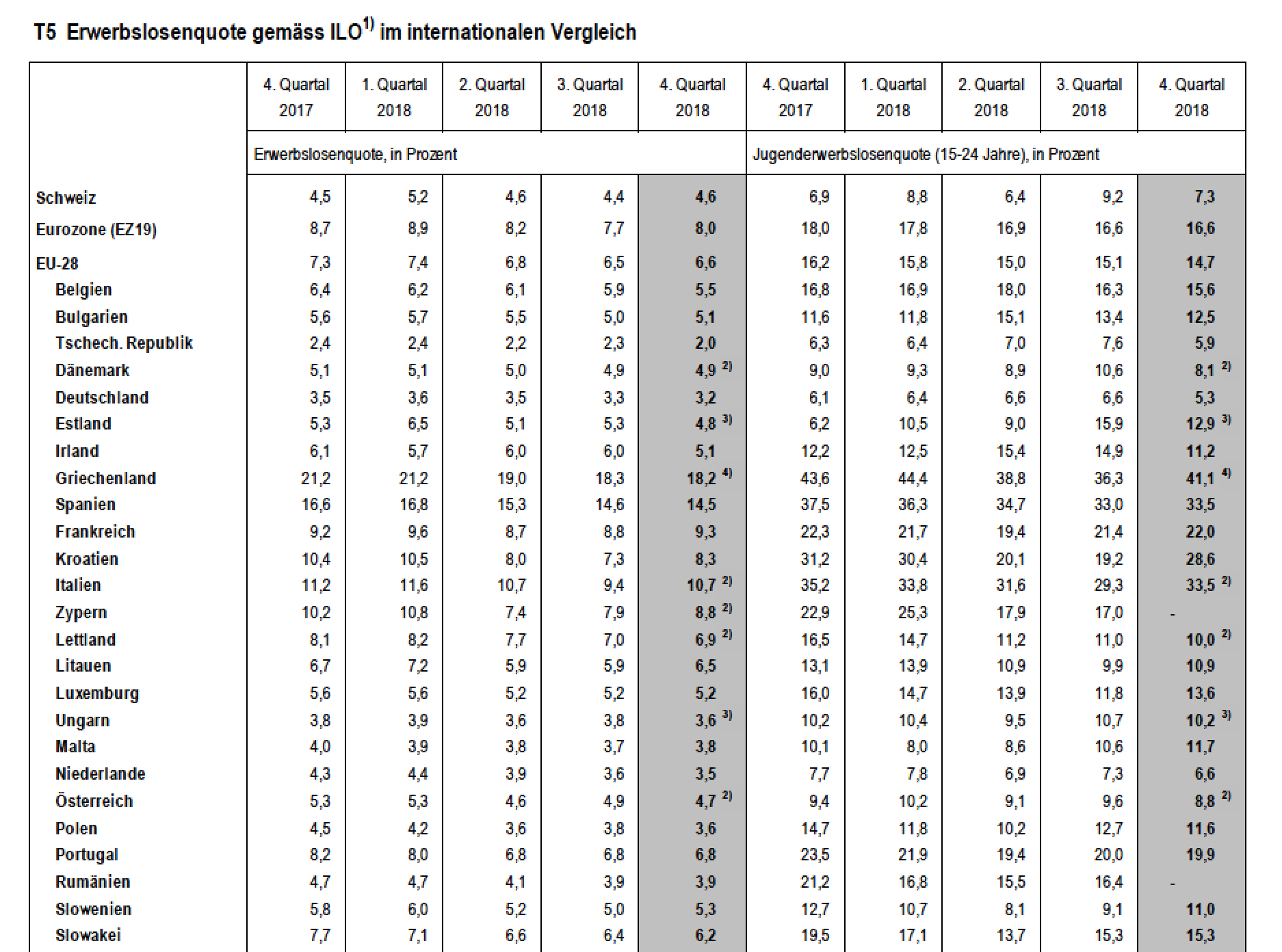 Erwerbslosenquote gemäss ILO