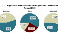 Arbeitsmarkt August 2020