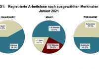 Arbeitslosigkeit Januar 2021